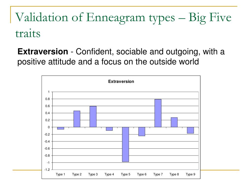 Validation of Enneagram types – Big Five traits