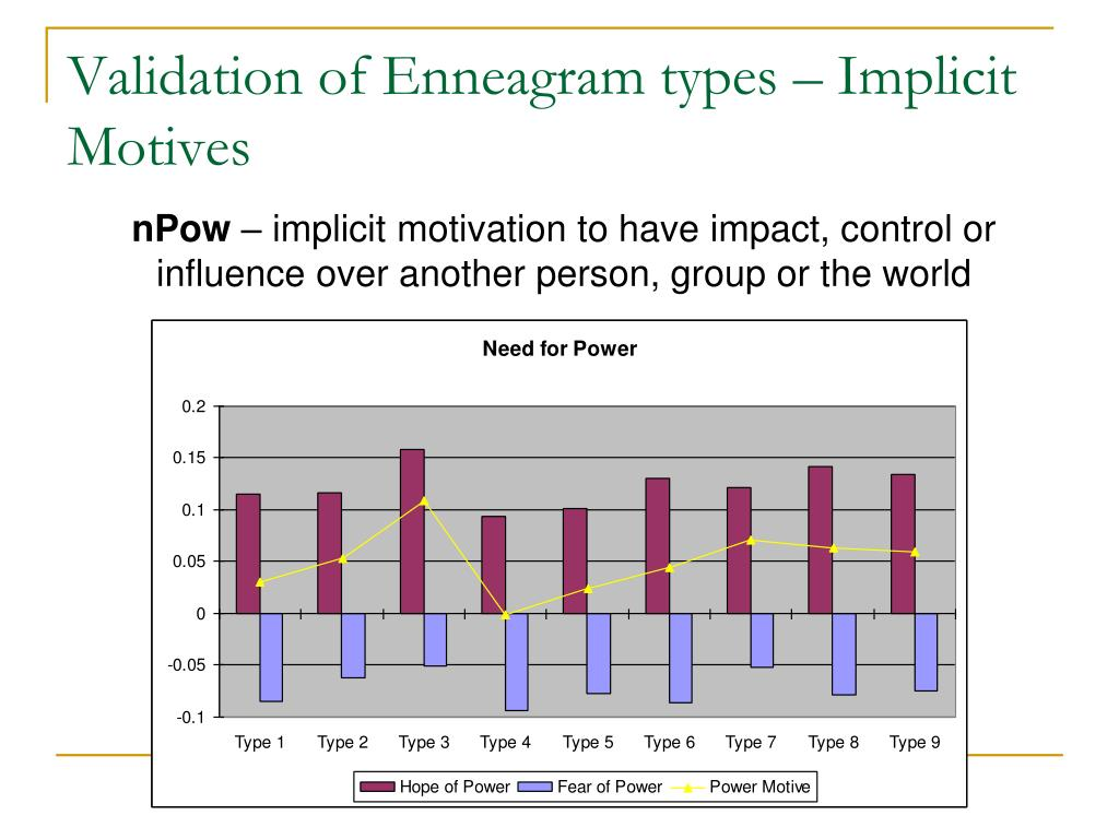 Validation of Enneagram types – Implicit Motives