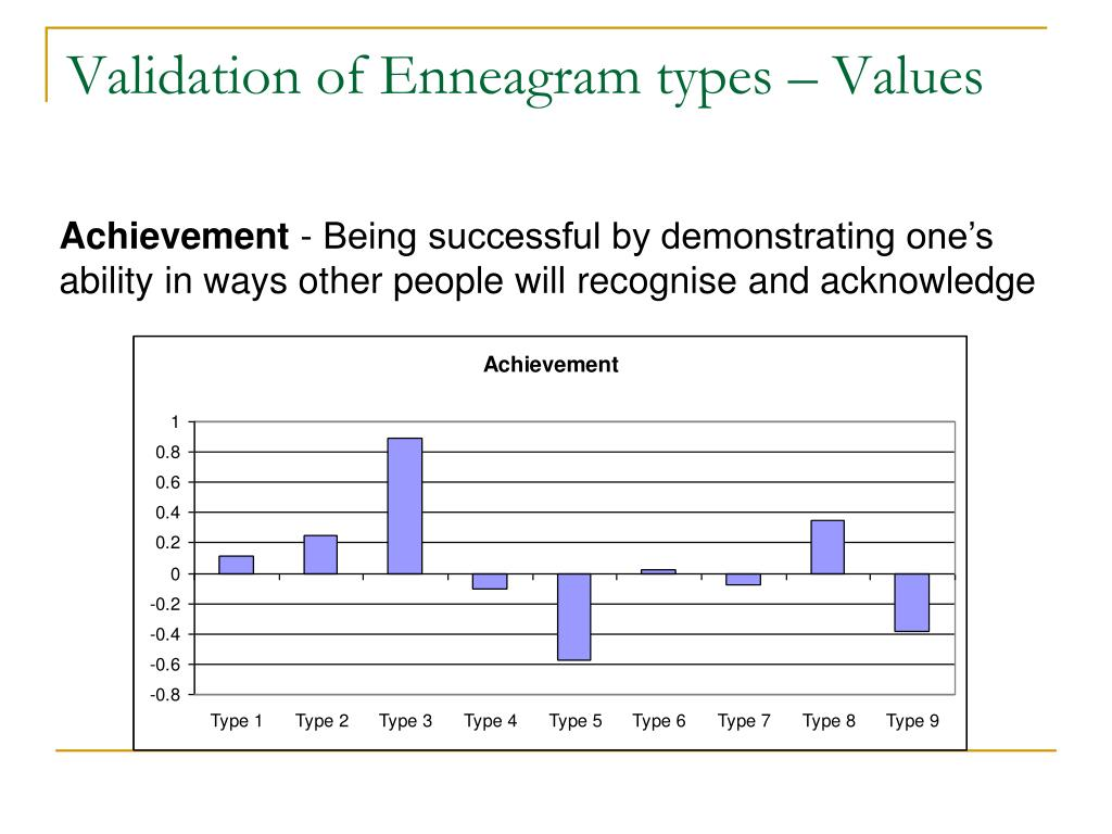 Validation of Enneagram types – Values