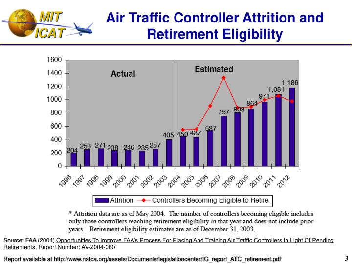 Air traffic controller attrition and retirement eligibility l.jpg