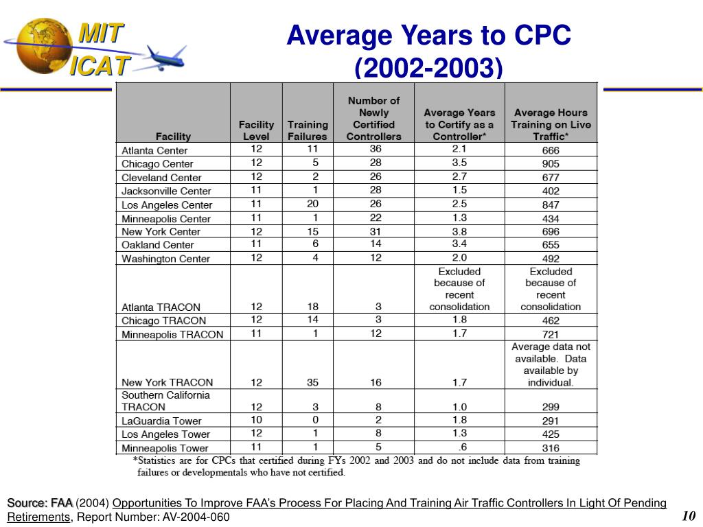 Average Years to CPC