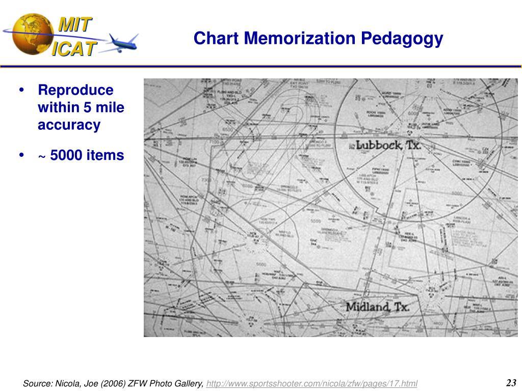 Chart Memorization Pedagogy