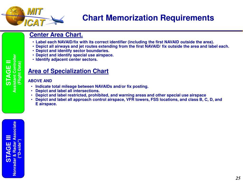 Chart Memorization Requirements
