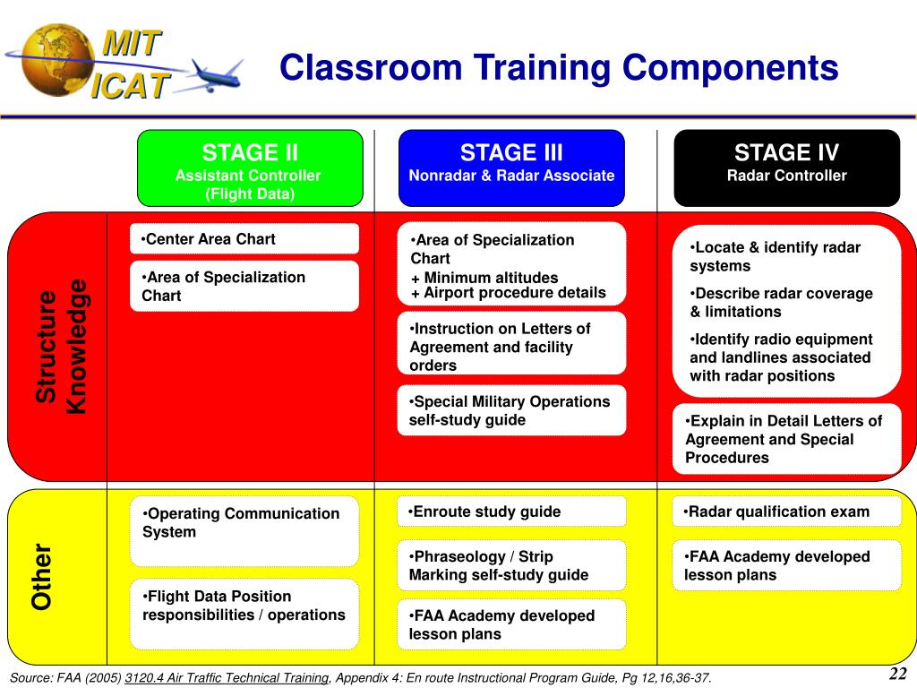 Classroom Training Components