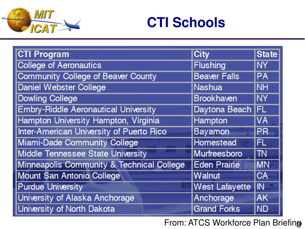CTI Schools