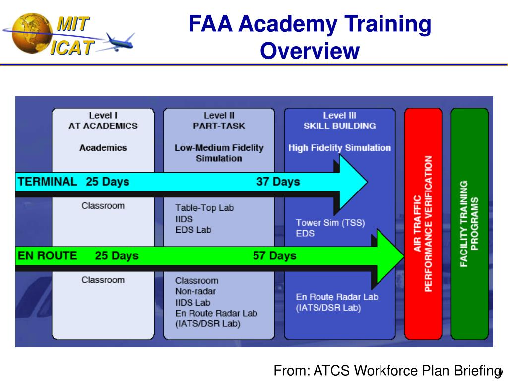 FAA Academy Training Overview