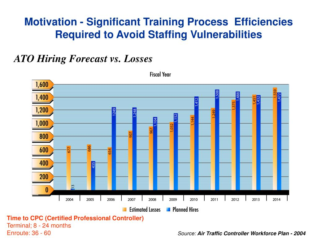 Motivation - Significant Training Process  Efficiencies Required to Avoid Staffing Vulnerabilities