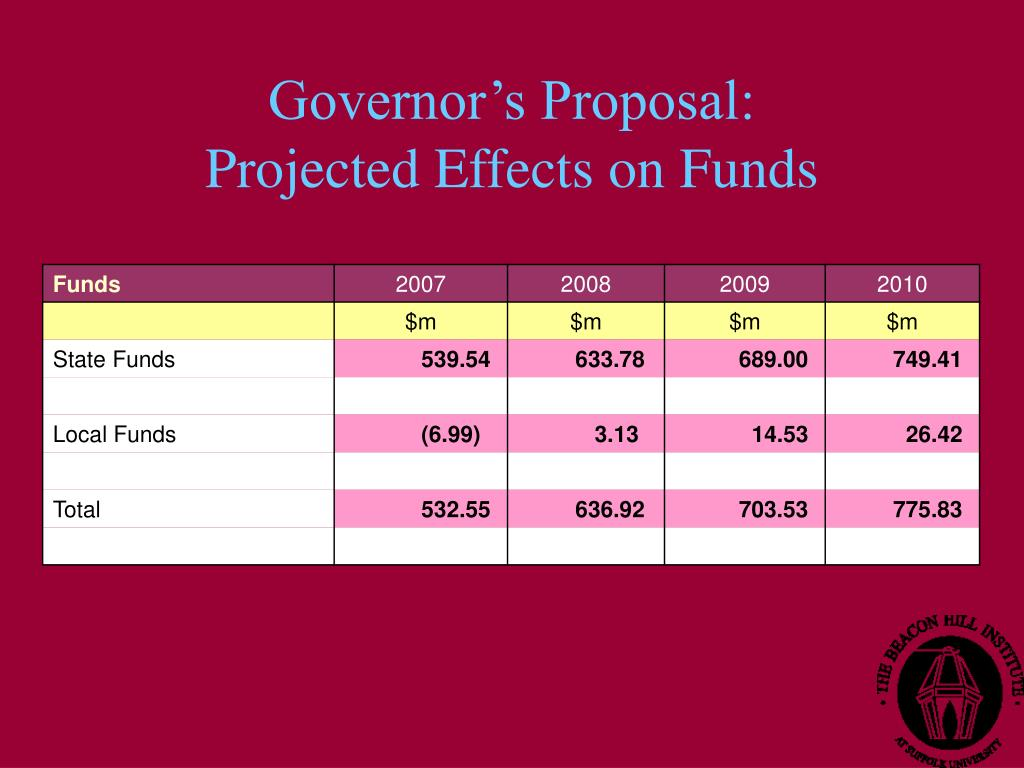 Governor's Proposal: