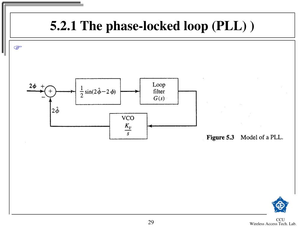 5.2.1 The phase-locked loop (PLL) )