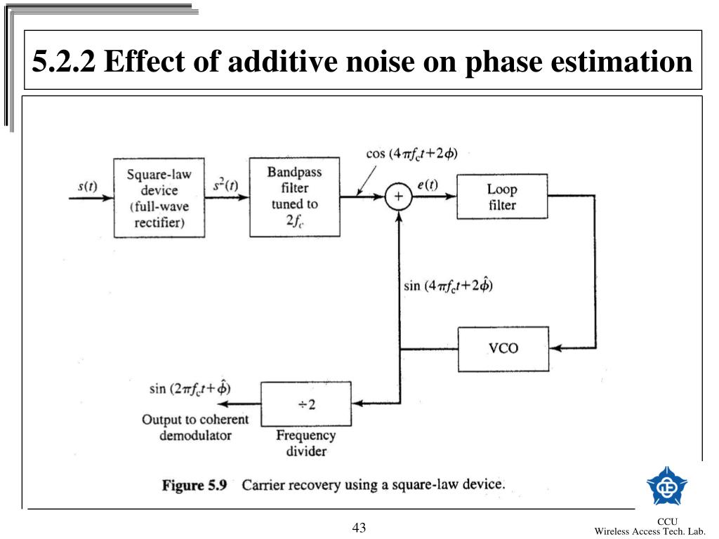5.2.2 Effect of additive noise on phase estimation