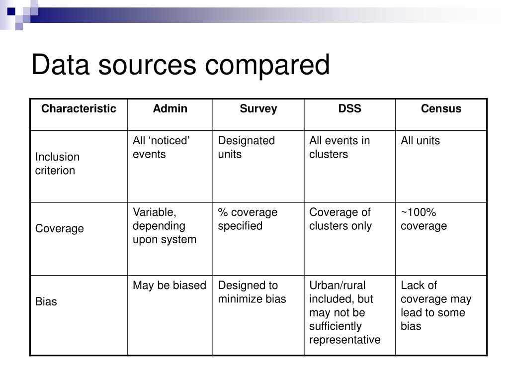 Data sources compared