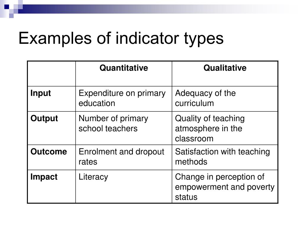 Examples of indicator types