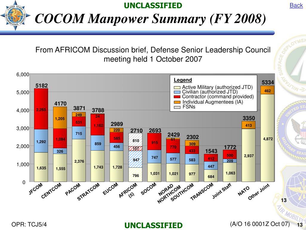 COCOM Manpower Summary (FY 2008)