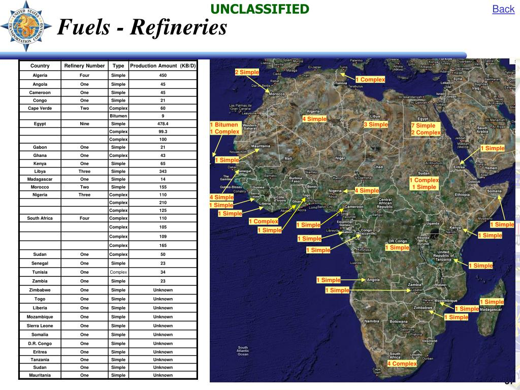 Fuels - Refineries