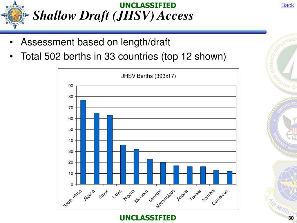 Shallow Draft (JHSV) Access