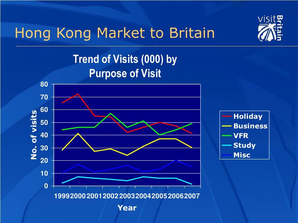 Hong Kong Market to Britain