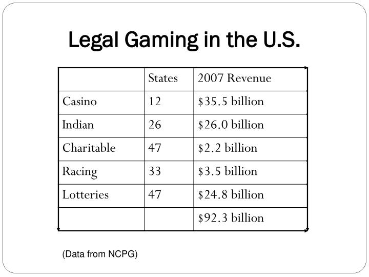 Legal Gaming in the U.S.