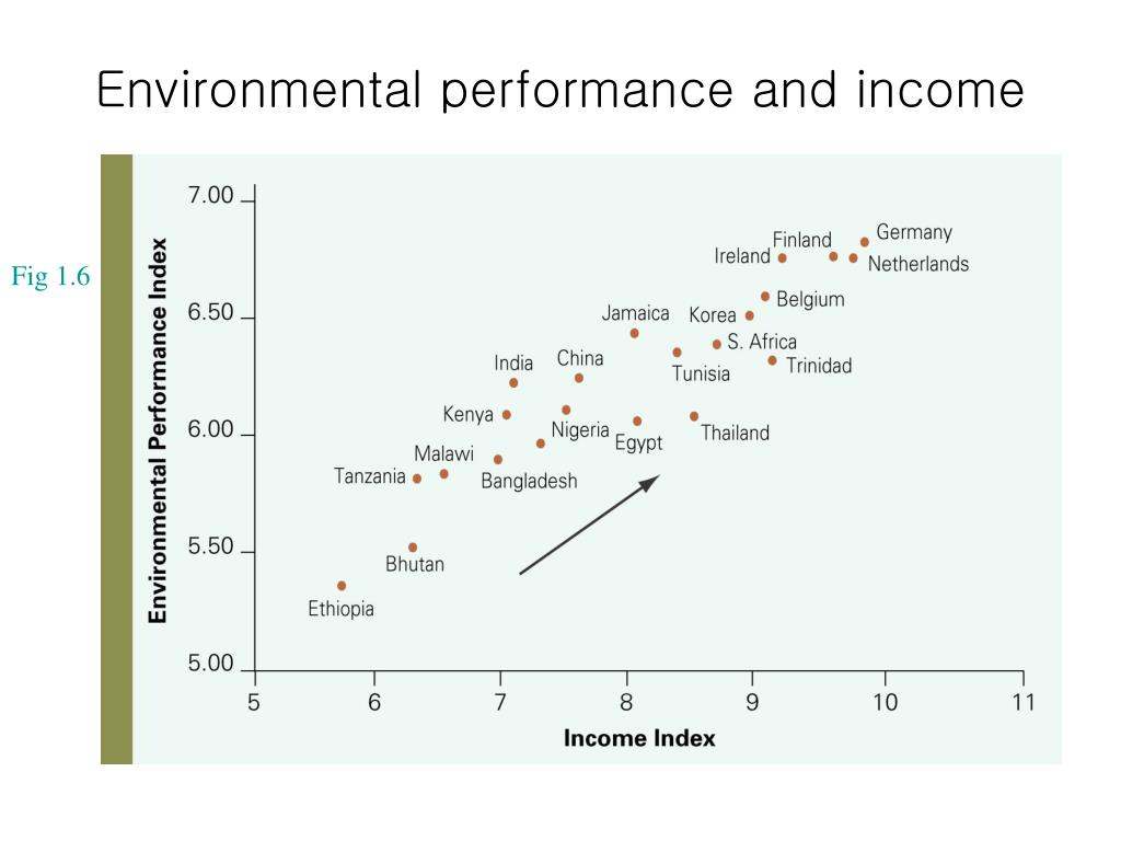 Environmental performance and income