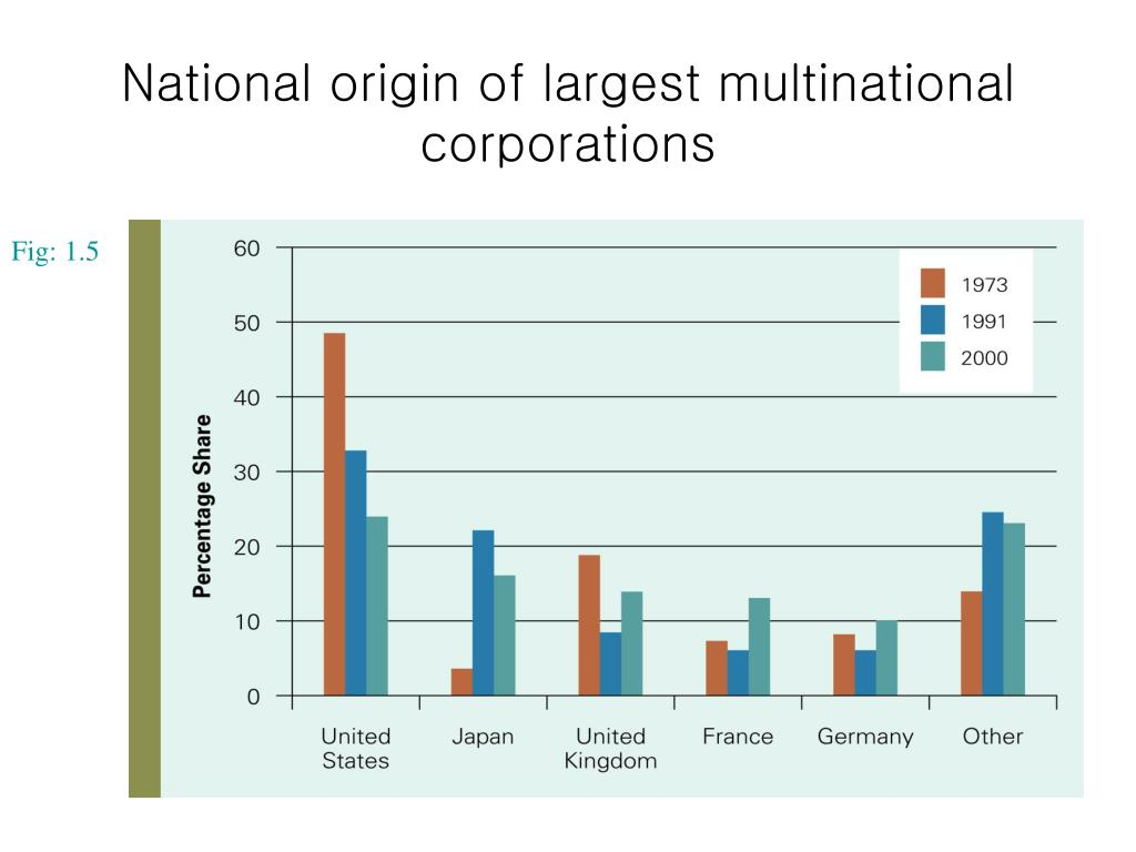 National origin of largest multinational corporations