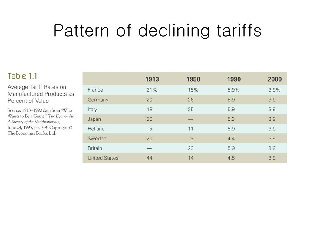 Pattern of declining tariffs