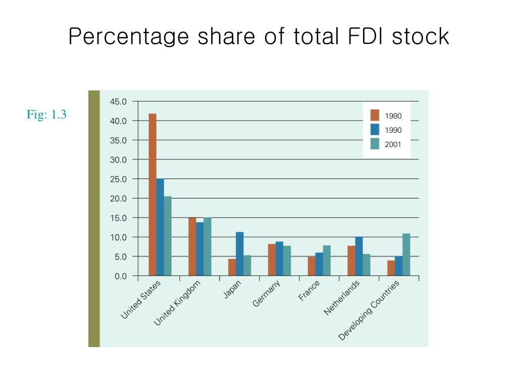 Percentage share of total FDI stock