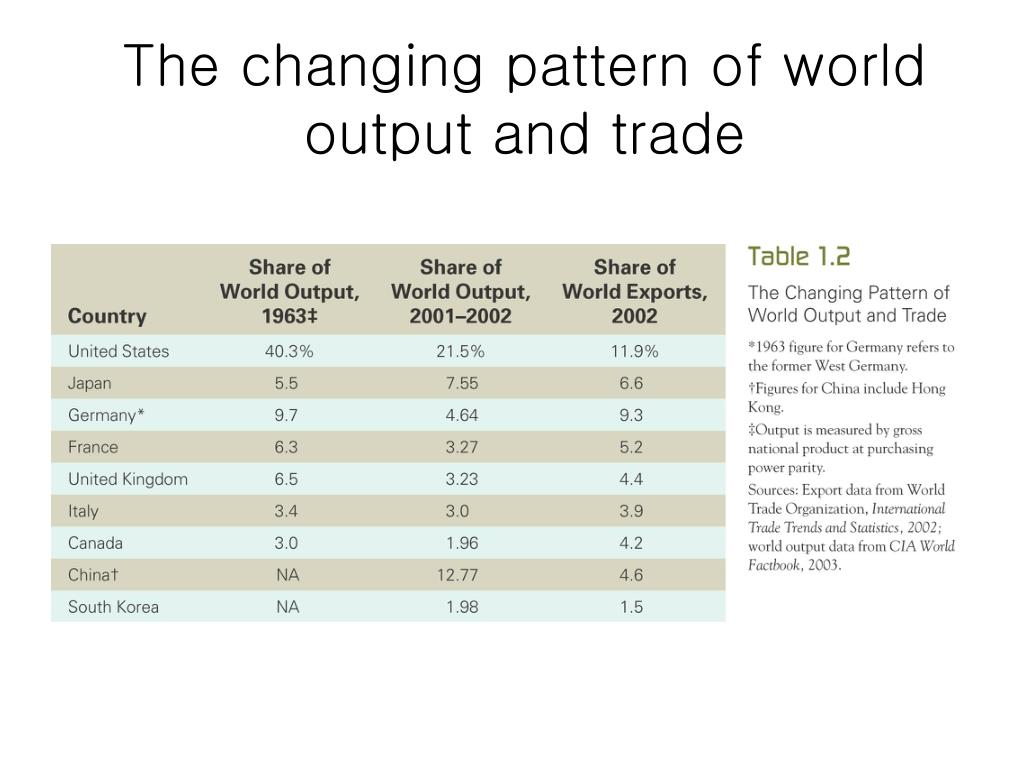 The changing pattern of world output and trade