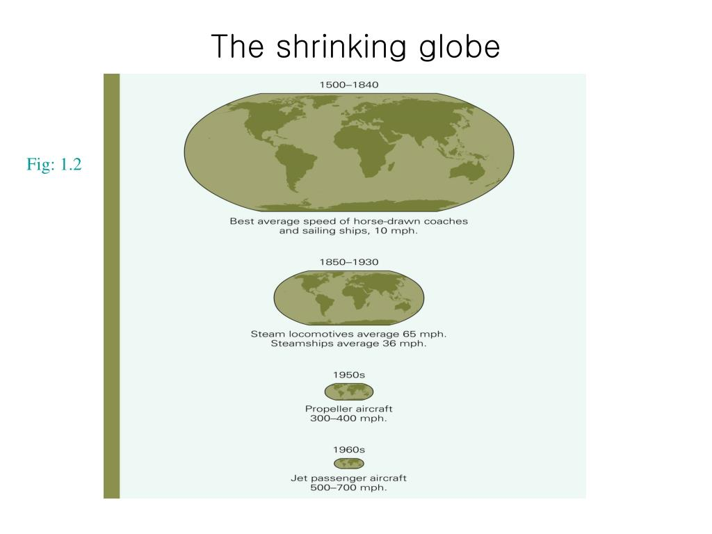 The shrinking globe