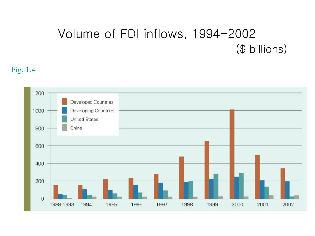 Volume of FDI inflows, 1994-2002