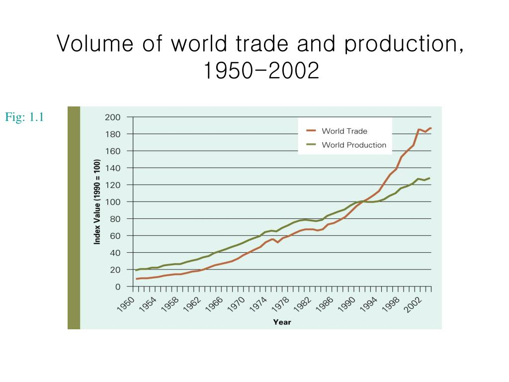 Volume of world trade and production,