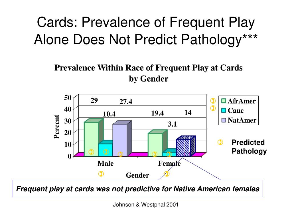 Cards: Prevalence of Frequent Play Alone Does Not Predict Pathology***