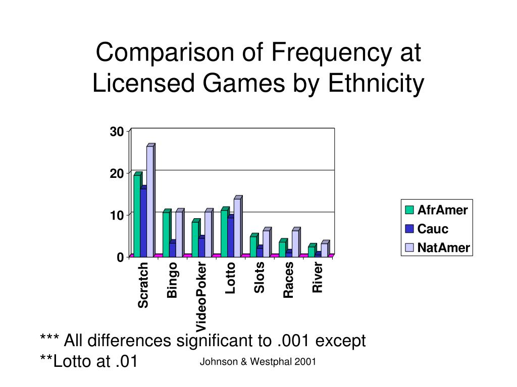 Comparison of Frequency at Licensed Games by Ethnicity