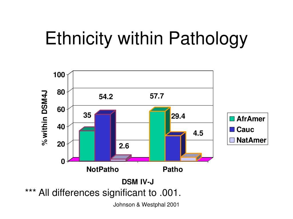 Ethnicity within Pathology