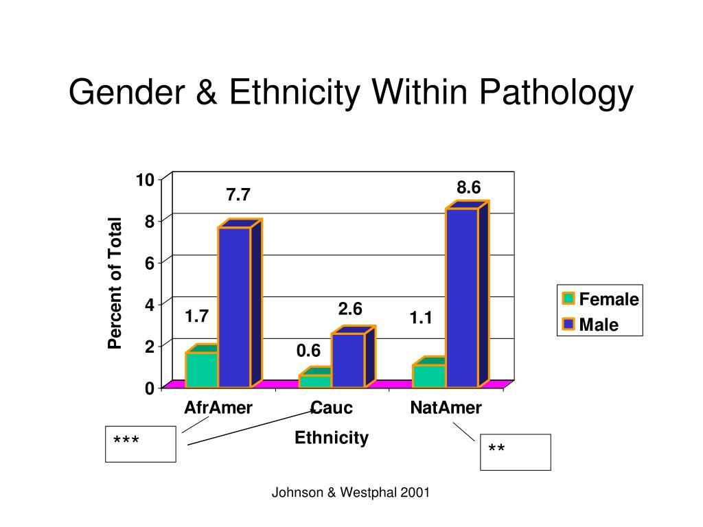 Gender & Ethnicity Within Pathology