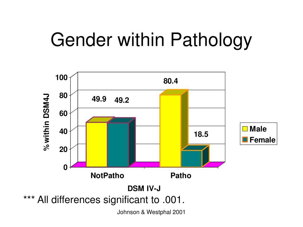 Gender within Pathology