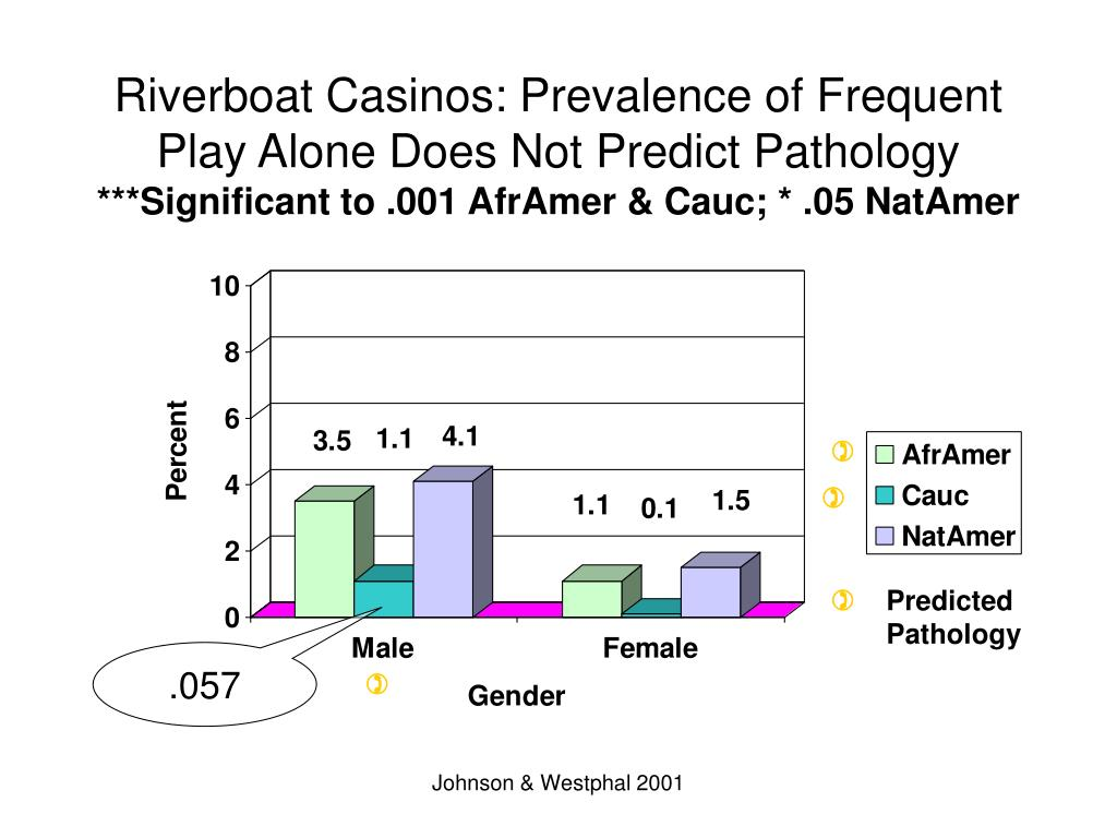 Riverboat Casinos: Prevalence of Frequent Play Alone Does Not Predict Pathology
