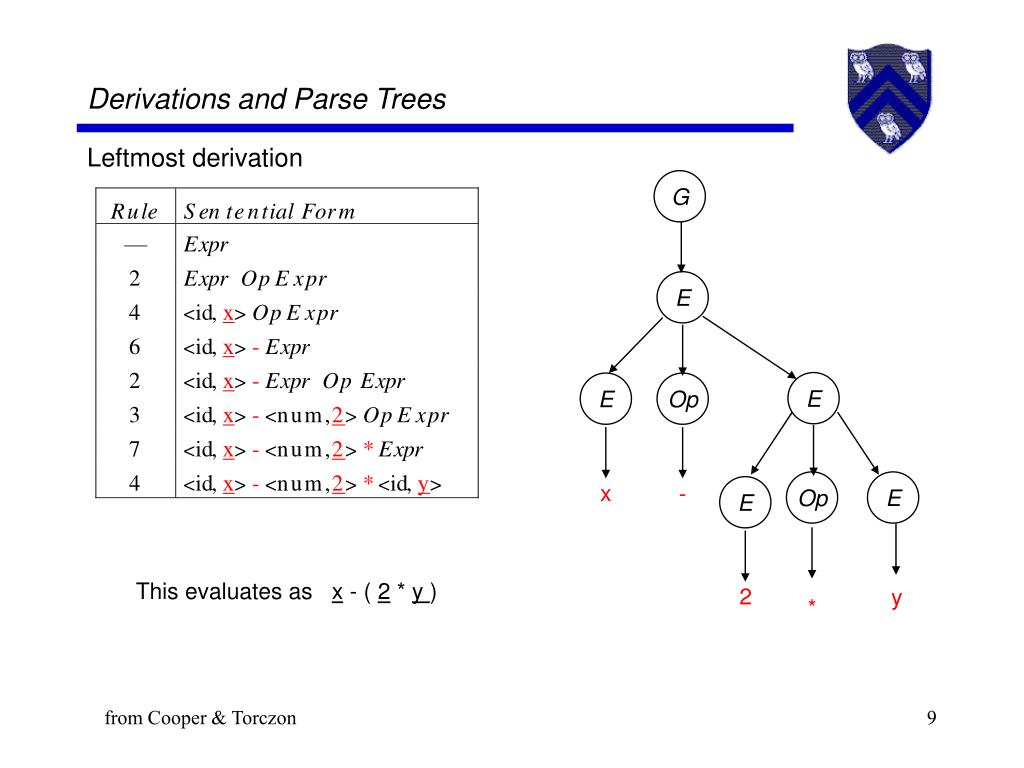 Derivations and Parse Trees