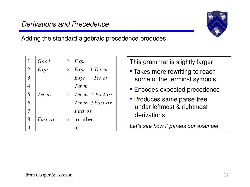 Derivations and Precedence