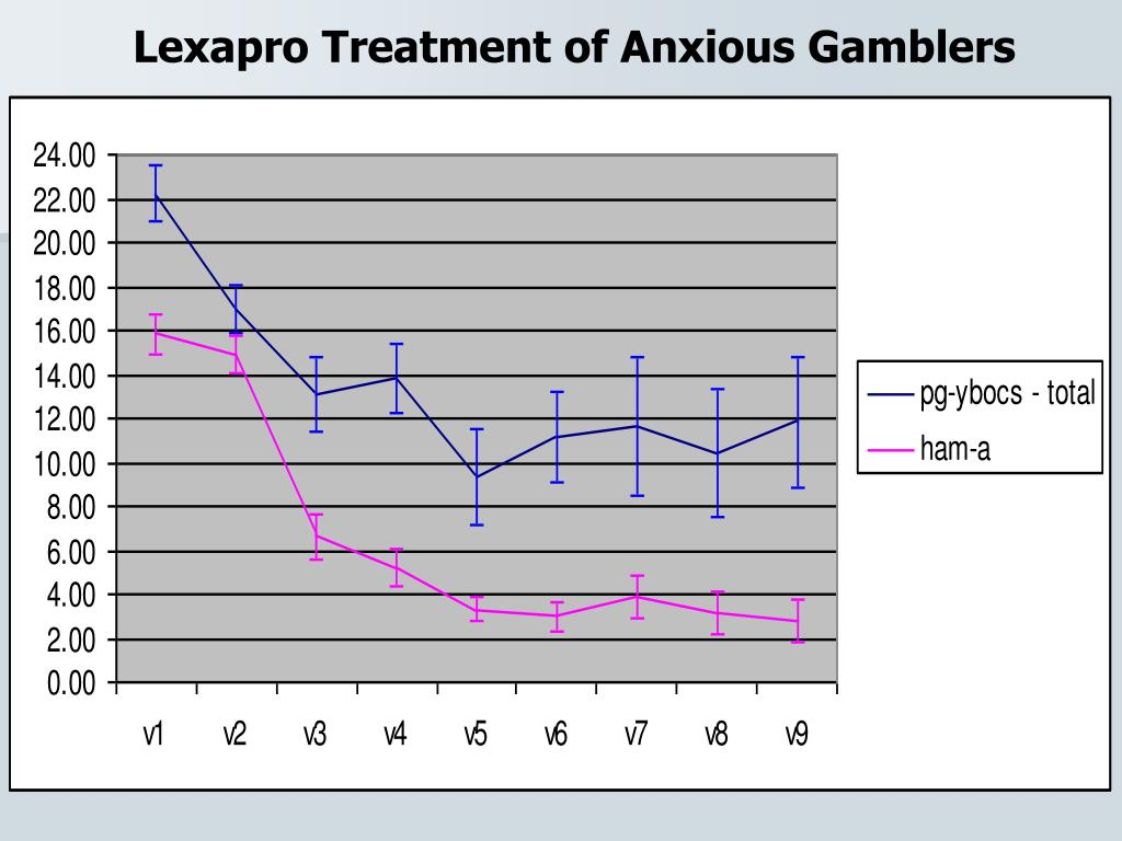 Lexapro Treatment of Anxious Gamblers