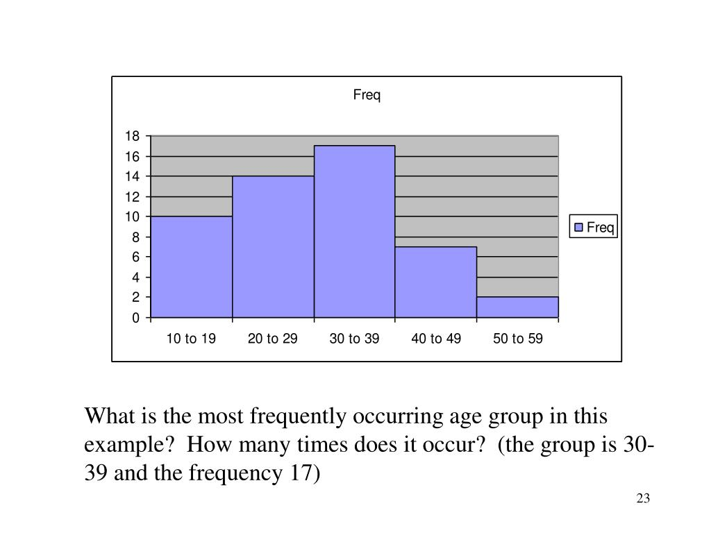 What is the most frequently occurring age group in this example?  How many times does it occur?  (the group is 30-39 and the frequency 17)