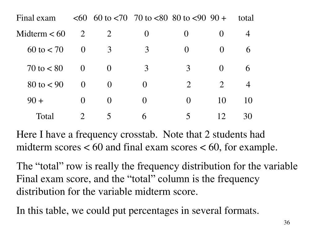 Final exam        <60   60 to <70   70 to <80  80 to <90  90 +tota