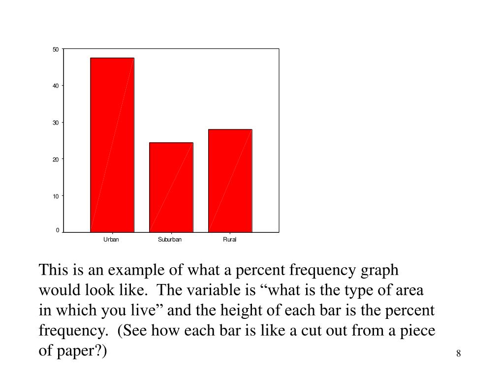 """This is an example of what a percent frequency graph would look like.  The variable is """"what is the type of area in which you live"""" and the height of each bar is the percent frequency.  (See how each bar is like a cut out from a piece of paper?)"""