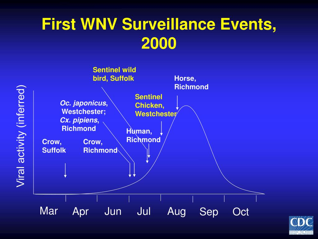 First WNV Surveillance Events, 2000
