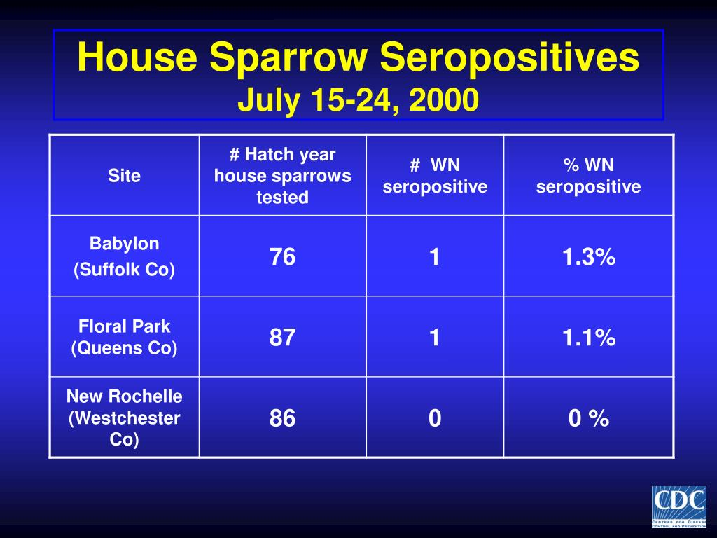 House Sparrow Seropositives