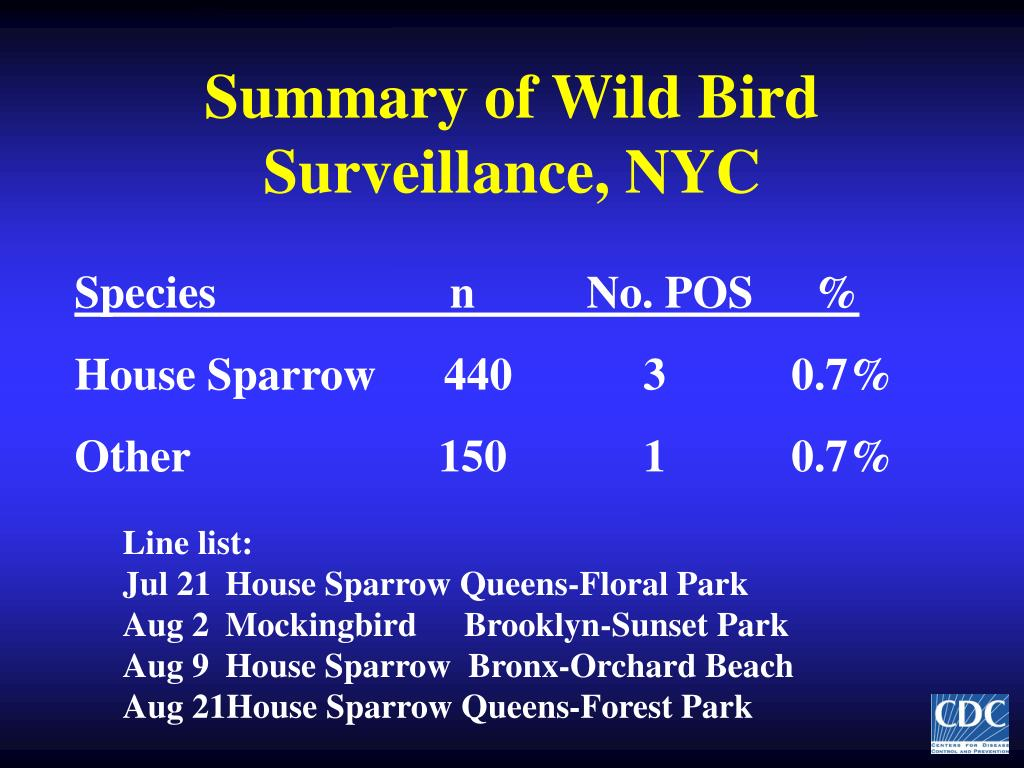 Summary of Wild Bird Surveillance, NYC