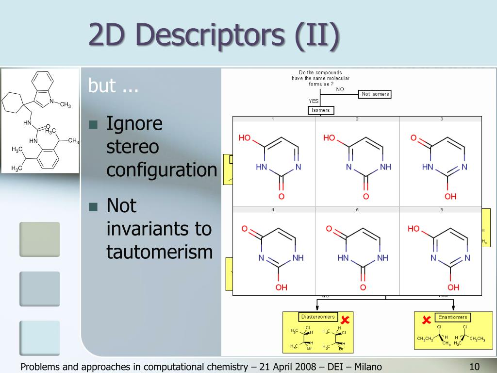 2D Descriptors (II)