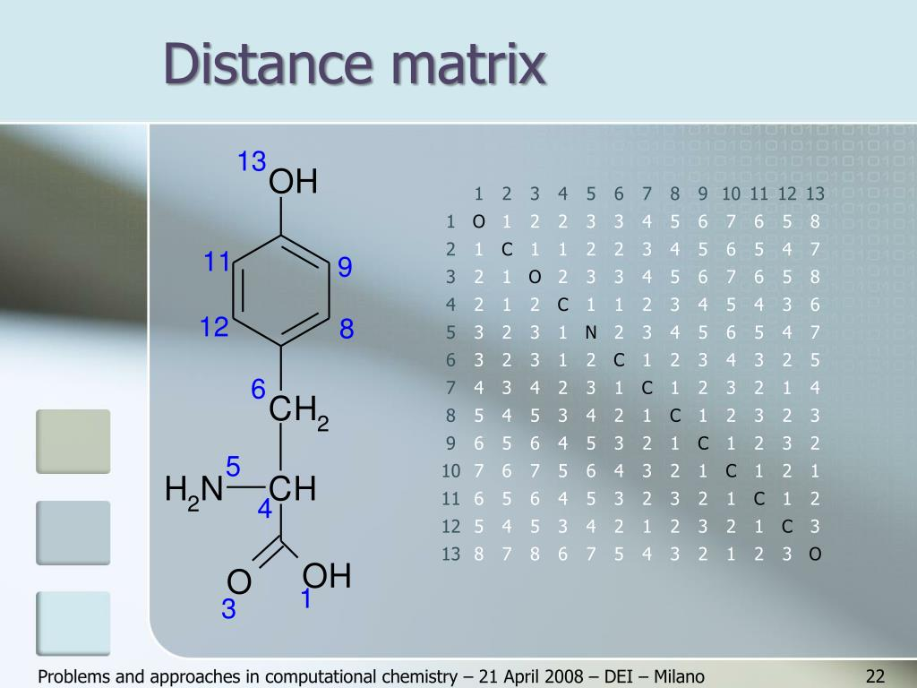 Distance matrix