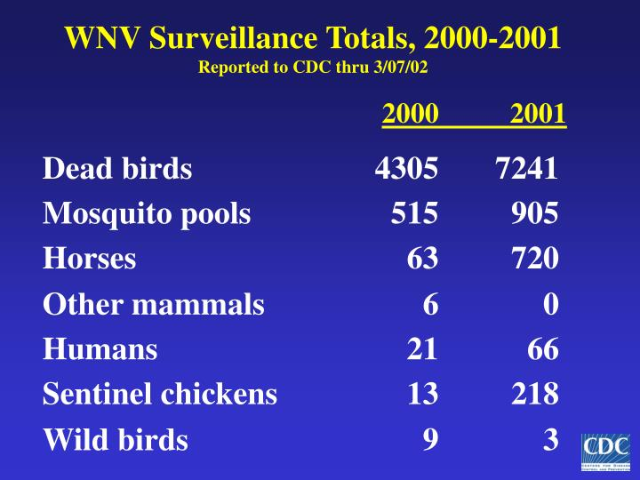 Wnv surveillance totals 2000 2001 reported to cdc thru 3 07 02