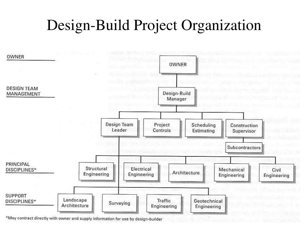 Design-Build Project Organization