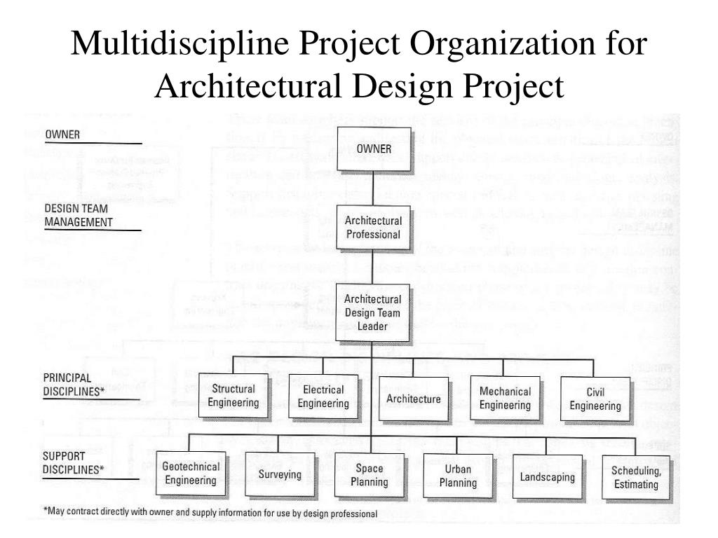 Multidiscipline Project Organization for Architectural Design Project