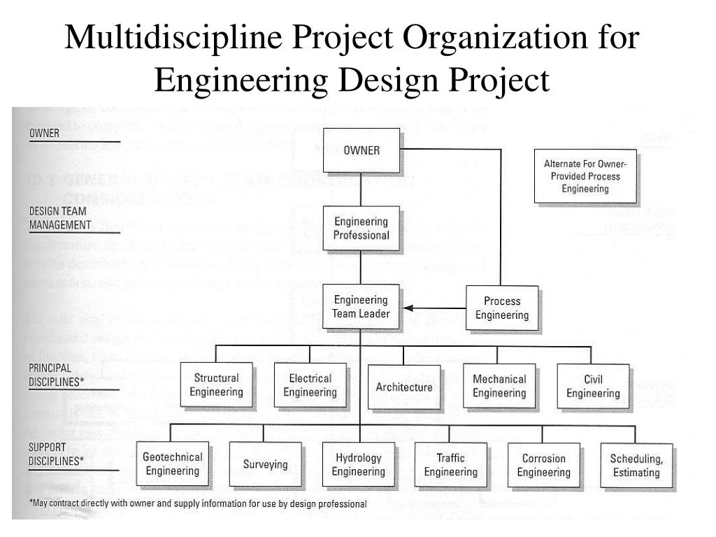 Multidiscipline Project Organization for Engineering Design Project